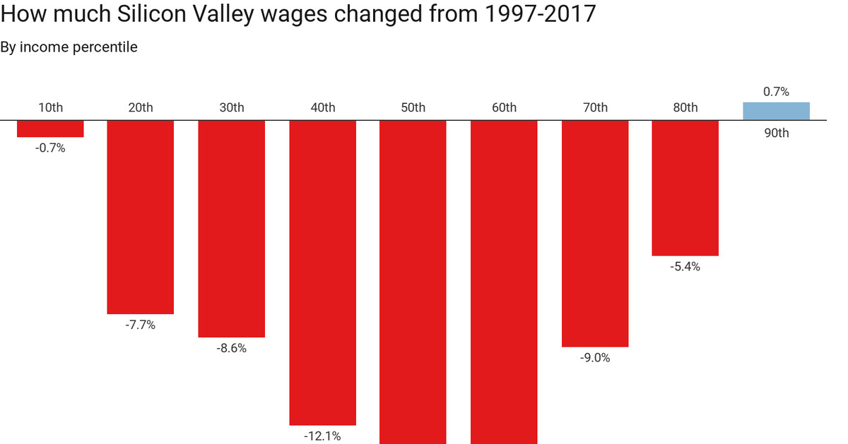 Silicon Valley wages